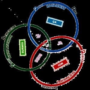 Graphe R.S.I par Jan-Edouard Brunie